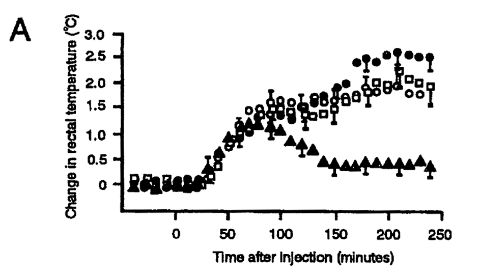Rabbits were injected with bacterial lipopolysaccharide (LPS) to induce fever and simultaneously administered rhino horn extract (black circle), reedbuck extract (white square), water (white circle), or the anti-fever drug, indomethacin (black triangle). Rectal temperature was measured to monitor fever over the course of 250 minutes. Only indomethacin (black triangle) was able to reduce LPS-induced fever after about 75 minutes.